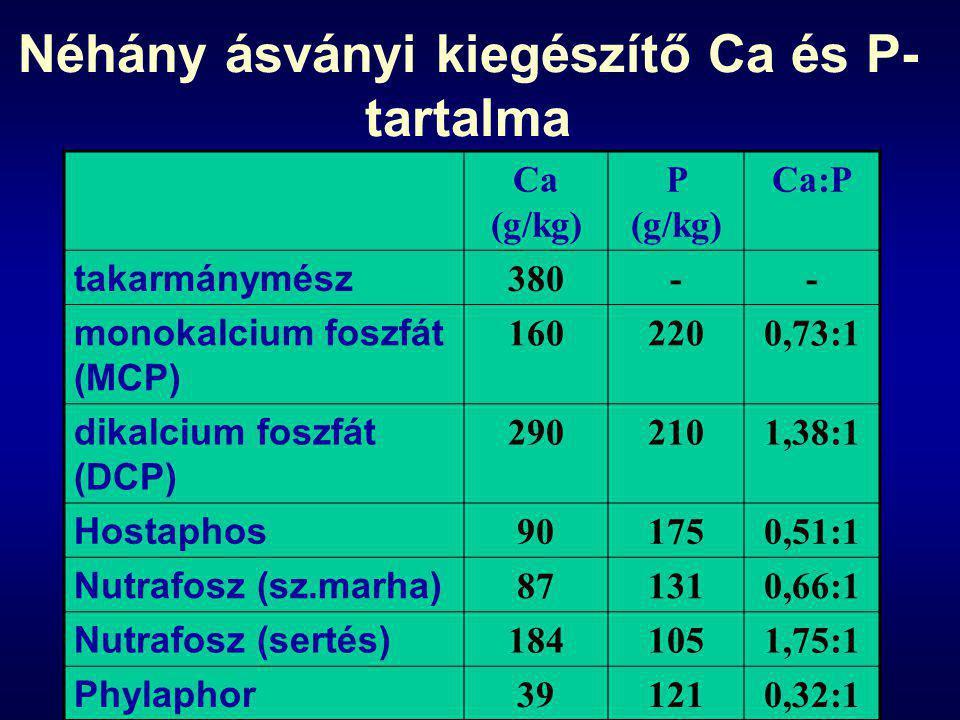 Néhány ásványi kiegészítő Ca és P- tartalma Ca (g/kg) P (g/kg) Ca:P takarmánymész 380-- monokalcium foszfát (MCP) 1602200,73:1 dikalcium foszfát (DCP) 2902101,38:1 Hostaphos 901750,51:1 Nutrafosz (sz.marha) 871310,66:1 Nutrafosz (sertés) 1841051,75:1 Phylaphor 391210,32:1