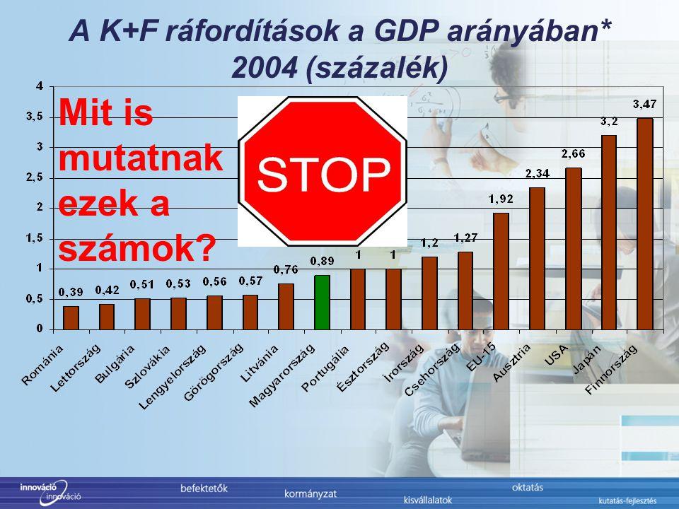 A K+F ráfordítások a GDP arányában* 2004 (százalék) Mit is mutatnak ezek a számok