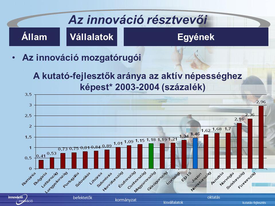 Az innováció résztvevői EgyénekÁllamVállalatok Az innováció mozgatórugói A kutató-fejlesztők aránya az aktív népességhez képest* 2003-2004 (százalék)