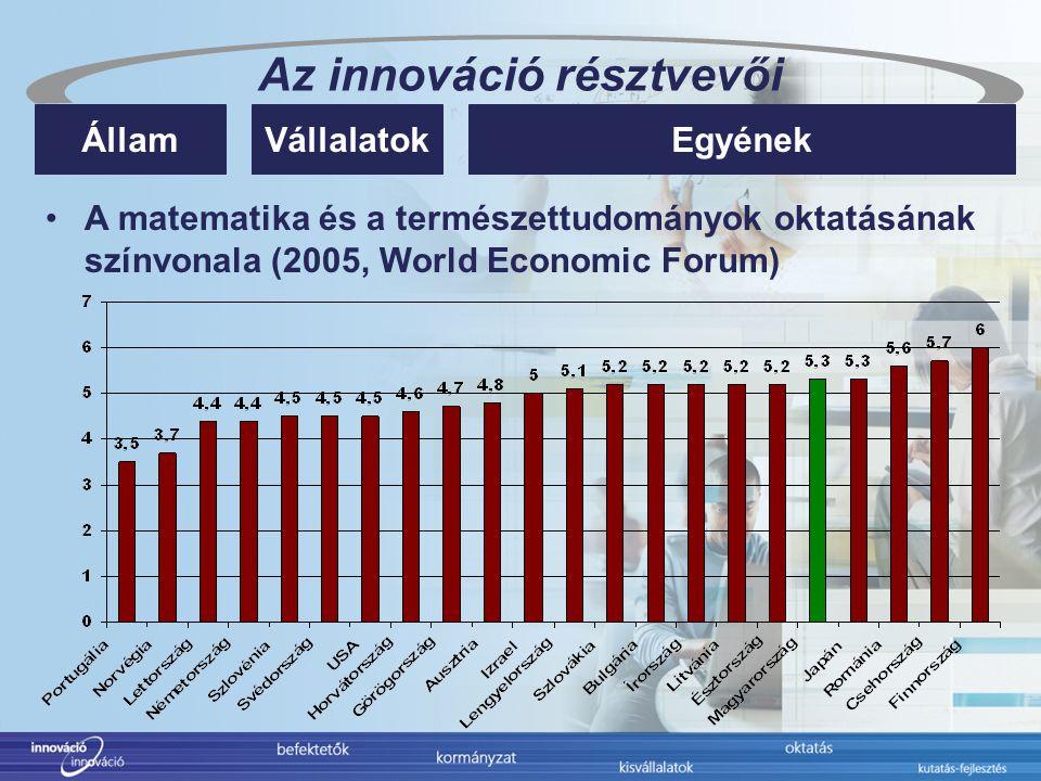 Az innováció résztvevői EgyénekÁllamVállalatok A matematika és a természettudományok oktatásának színvonala (2005, World Economic Forum)
