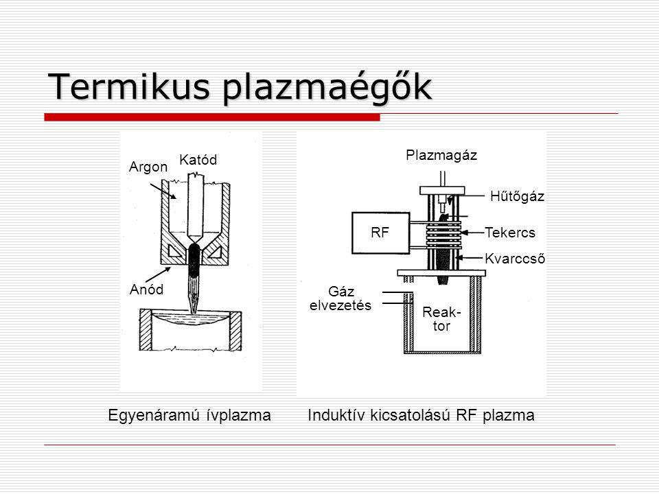 Argon Katód Egyenáramú ívplazma Anód Termikus plazmaégők RF Induktív kicsatolású RF plazma Plazmagáz Hűtőgáz Tekercs Kvarccső Gáz elvezetés Reak- tor