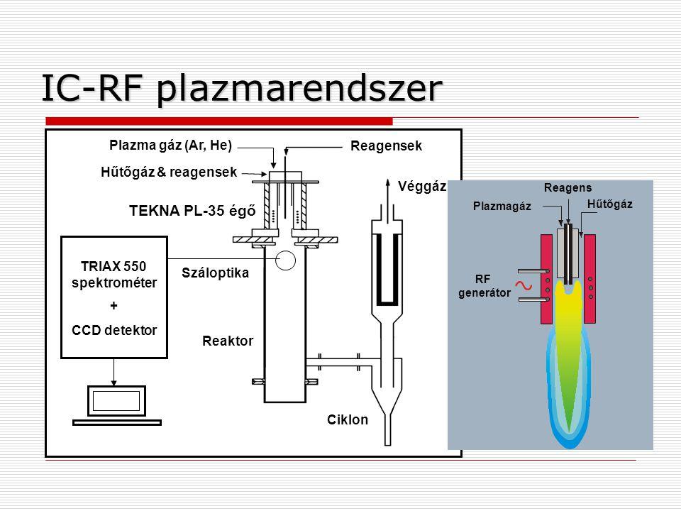 Ciklon Reagensek Véggáz Száloptika TEKNA PL-35 égő Reaktor Plazma gáz (Ar, He) TRIAX 550 spektrométer + CCD detektor PC Hűtőgáz & reagensek IC-RF plazmarendszer Hűtőgáz Reagens Plazmagáz RF generátor