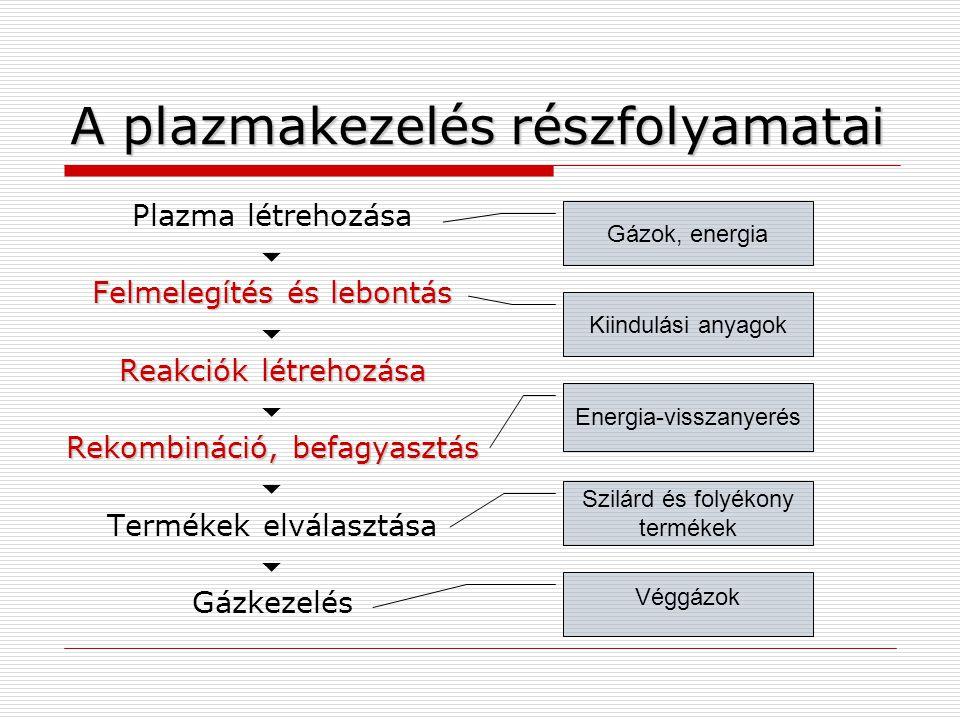 Plazma létrehozása  Felmelegítés és lebontás  Reakciók létrehozása  Rekombináció, befagyasztás  Termékek elválasztása  Gázkezelés A plazmakezelés