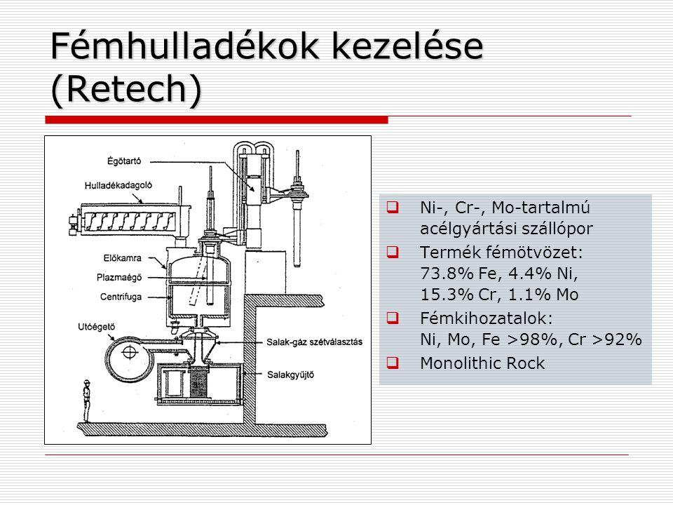 Fémhulladékok kezelése (Retech)  Ni-, Cr-, Mo-tartalmú acélgyártási szállópor  Termék fémötvözet: 73.8% Fe, 4.4% Ni, 15.3% Cr, 1.1% Mo  Fémkihozatalok: Ni, Mo, Fe >98%, Cr >92%  Monolithic Rock