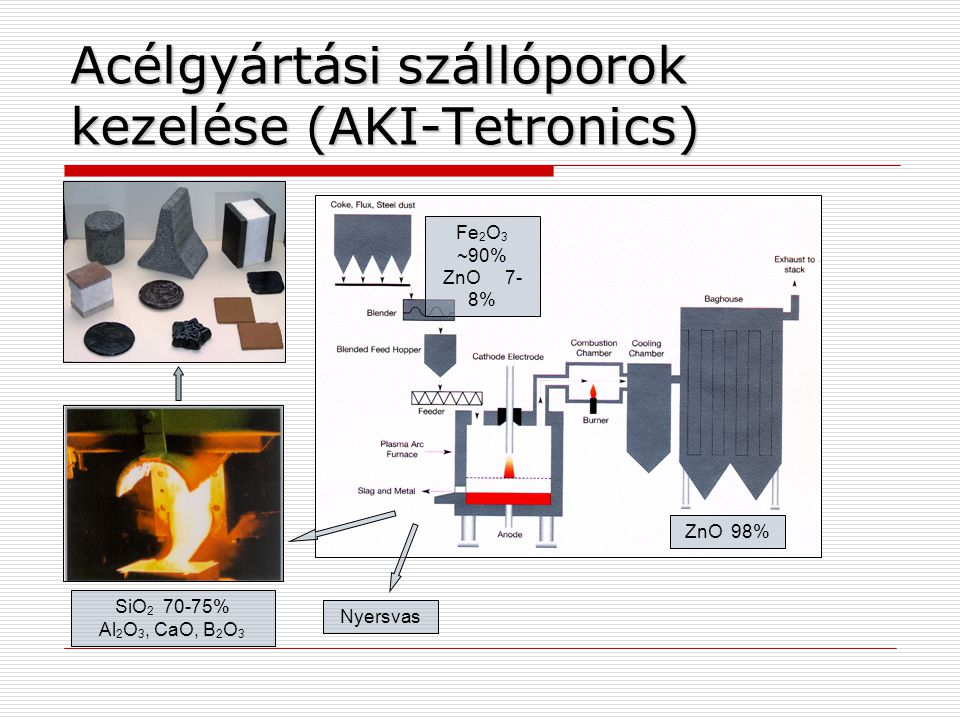 Acélgyártási szállóporok kezelése (AKI-Tetronics) Fe 2 O 3 ~90% ZnO 7- 8% SiO 2 70-75% Al 2 O 3, CaO, B 2 O 3 ZnO 98% Nyersvas