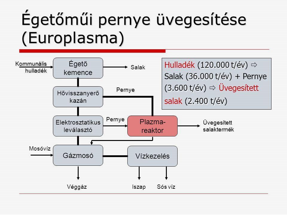 Égetőműi pernye üvegesítése (Europlasma) Kommunális hulladék Üvegesített salaktermék Mosóvíz Véggáz Pernye Pernye Sós vízIszap Salak 120.000 t/év 36.000 t/év 3.600 t/év 2.400 t/év Hulladék (120.000 t/év)  Salak (36.000 t/év) + Pernye (3.600 t/év)  Üvegesített salak (2.400 t/év)