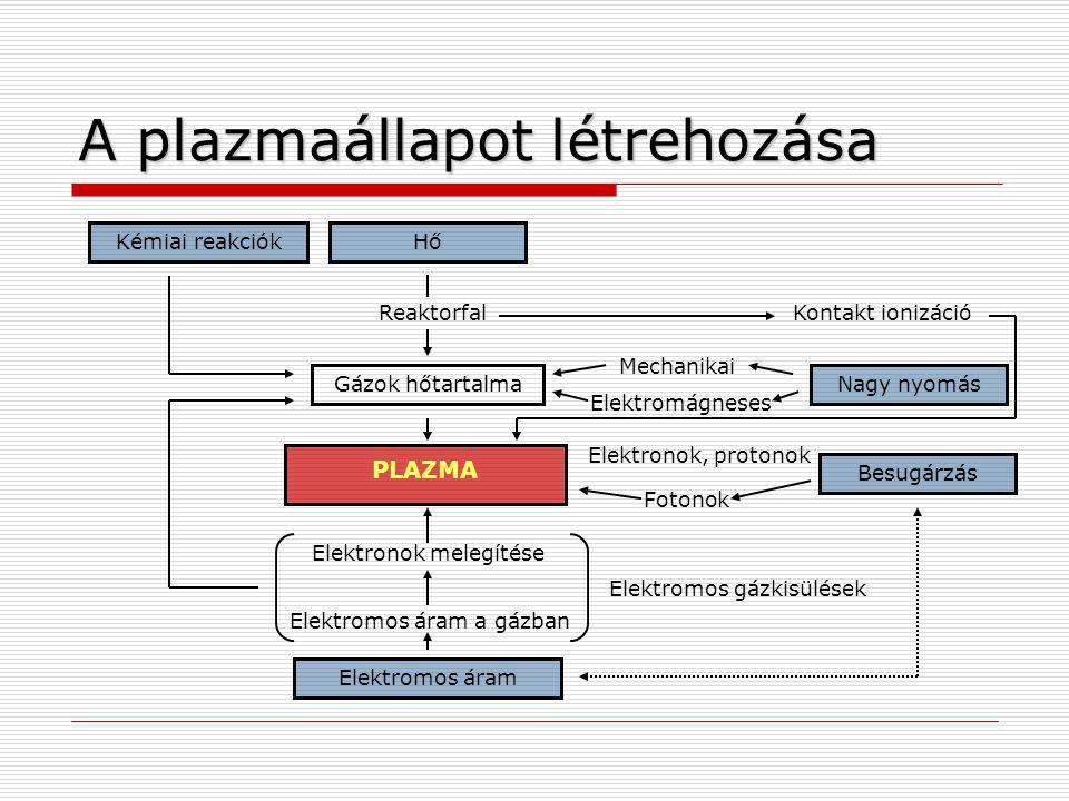 A plazmaállapot létrehozása Kontakt ionizáció Kémiai reakciók Gázok hőtartalma PLAZMA Nagy nyomás Elektronok melegítése Elektromos áram a gázban Hő Elektromos áram Besugárzás Reaktorfal Elektromos gázkisülések Elektromágneses Mechanikai Elektronok, protonok Fotonok