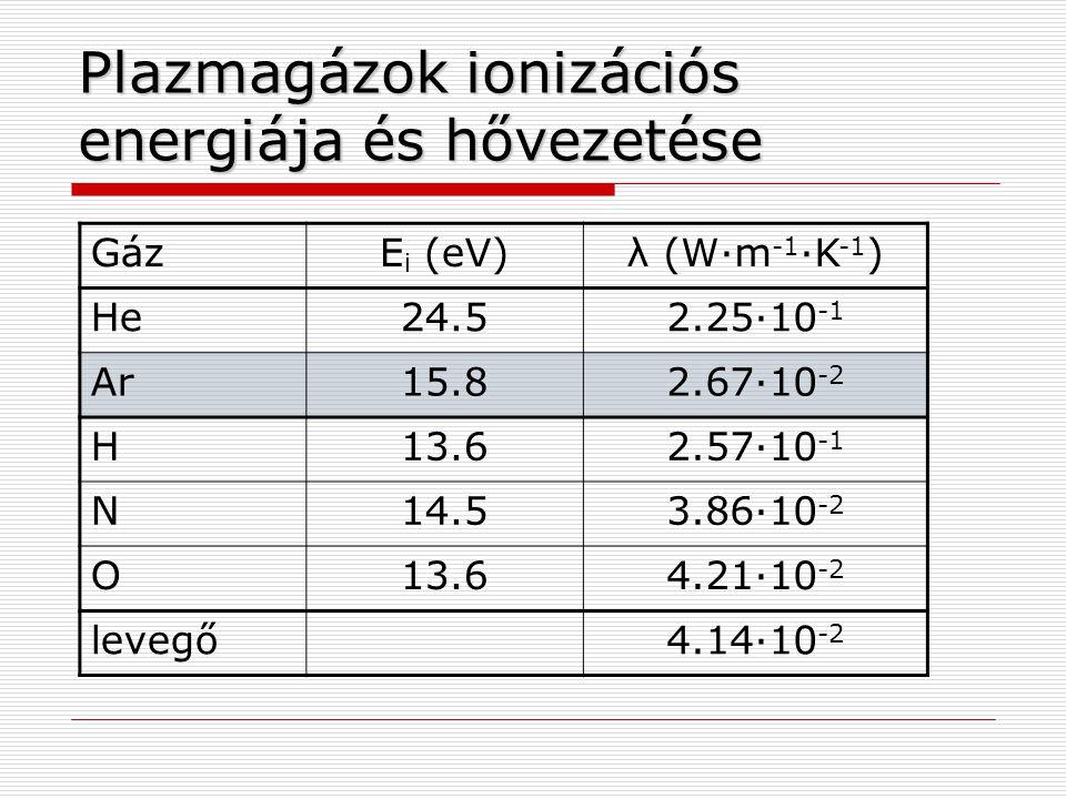 Plazmagázok ionizációs energiája és hővezetése GázE i (eV)λ (W·m -1 ·K -1 ) He24.52.25·10 -1 Ar15.82.67·10 -2 H13.62.57·10 -1 N14.53.86·10 -2 O13.64.21·10 -2 levegő4.14·10 -2
