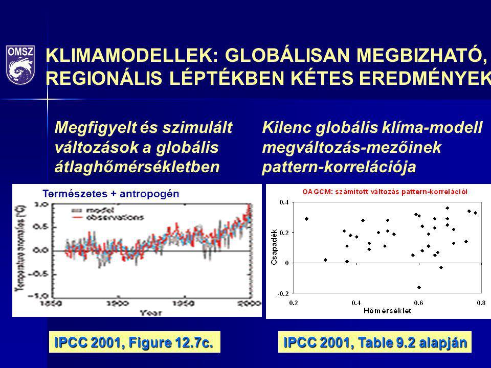 Természetes + antropogén Megfigyelt és szimulált változások a globális átlaghőmérsékletben Kilenc globális klíma-modell megváltozás-mezőinek pattern-k