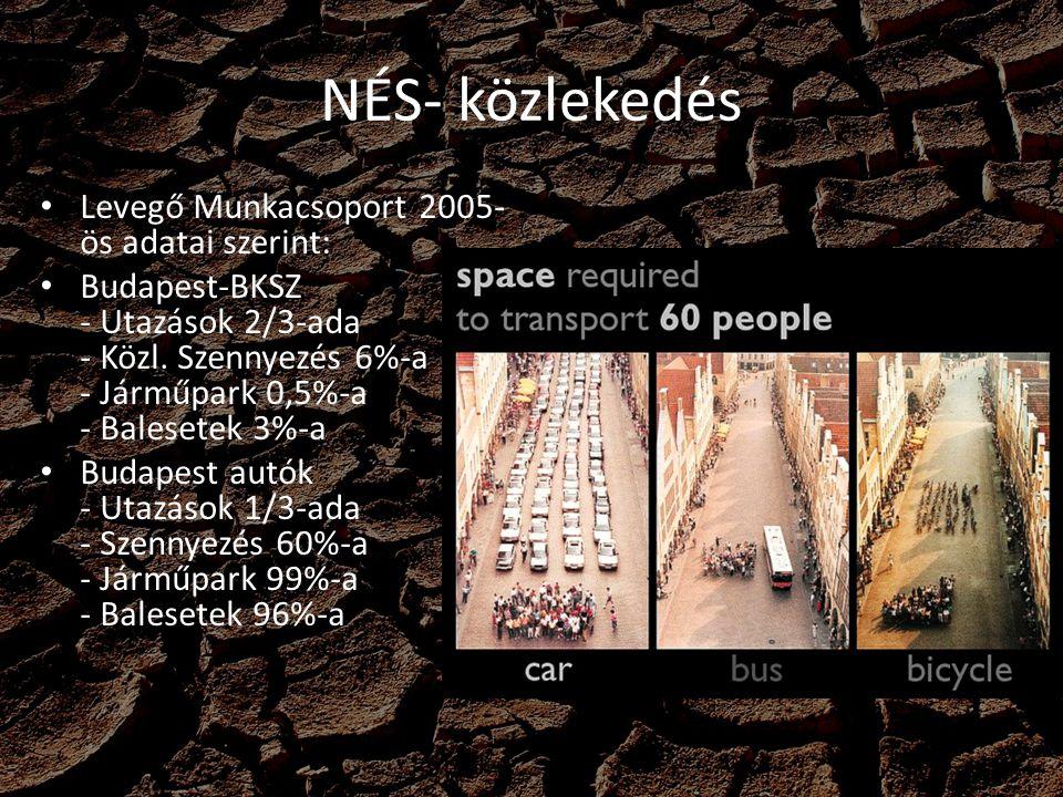NÉS- közlekedés Levegő Munkacsoport 2005- ös adatai szerint: Budapest-BKSZ - Utazások 2/3-ada - Közl. Szennyezés 6%-a - Járműpark 0,5%-a - Balesetek 3