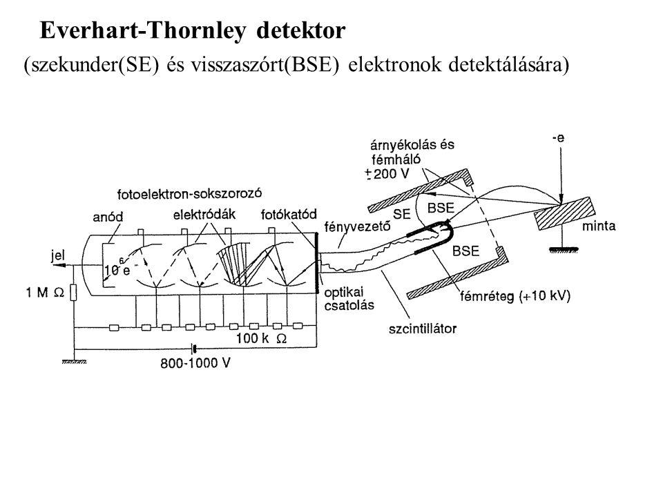 Everhart-Thornley detektor (szekunder(SE) és visszaszórt(BSE) elektronok detektálására)