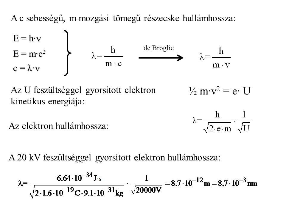 E = h· E = h· E = m·c 2 c = λ· c = λ· Az U feszültséggel gyorsított elektron kinetikus energiája: A c sebességű, m mozgási tömegű részecske hullámhoss