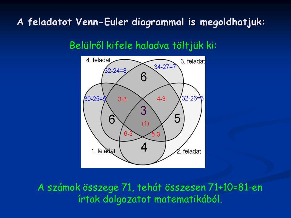 A feladatot Venn-Euler diagrammal is megoldhatjuk: Belülről kifele haladva töltjük ki: A számok összege 71, tehát összesen 71+10=81-en írtak dolgozato