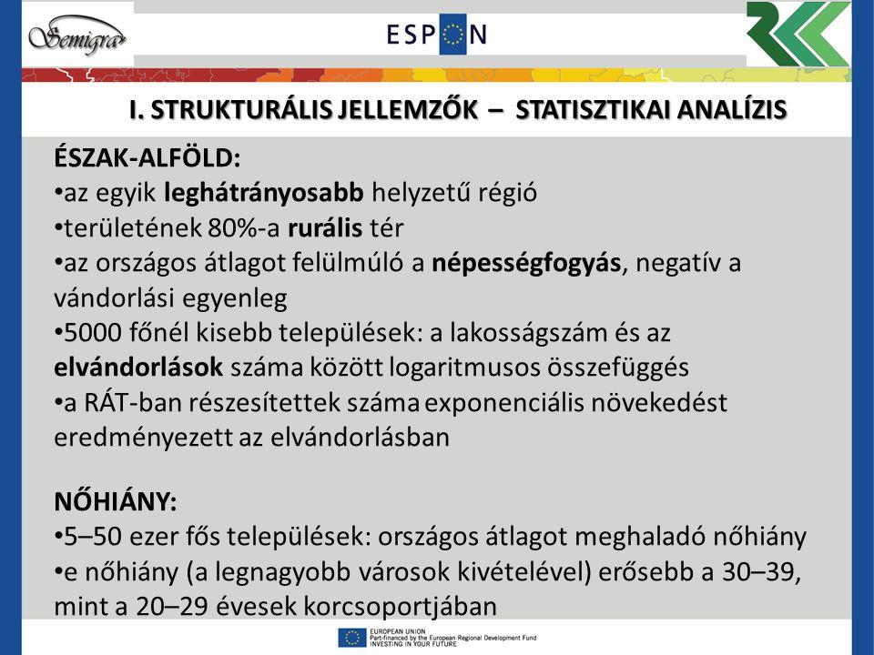 I. STRUKTURÁLIS JELLEMZŐK – STATISZTIKAI ANALÍZIS ÉSZAK-ALFÖLD: az egyik leghátrányosabb helyzetű régió területének 80%-a rurális tér az országos átla