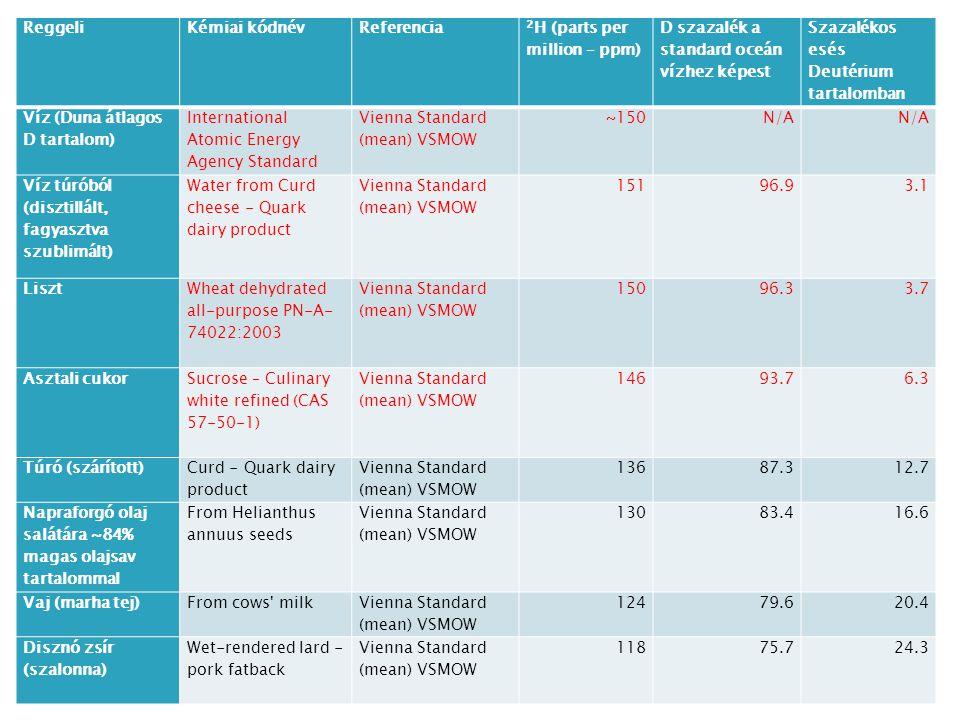 ReggeliKémiai kódnévReferencia 2 H (parts per million – ppm) D szazalék a standard oceán vízhez képest Szazalékos esés Deutérium tartalomban Víz (Duna