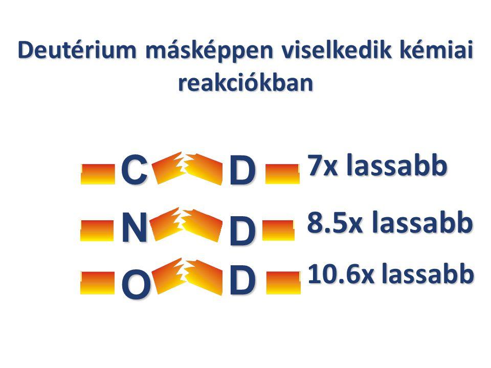 C D H H N O 7x lassabb 8.5x lassabb 10.6x lassabb D D Deutérium másképpen viselkedik kémiai reakciókban