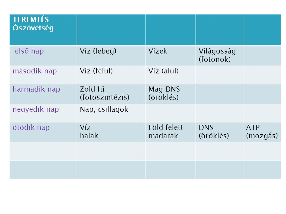 TEREMTÉS Ószövetség első napVíz (lebeg)VízekVilágosság (fotonok) második napVíz (felül)Víz (alul) harmadik napZöld fű (fotoszintézis) Mag DNS (öröklés