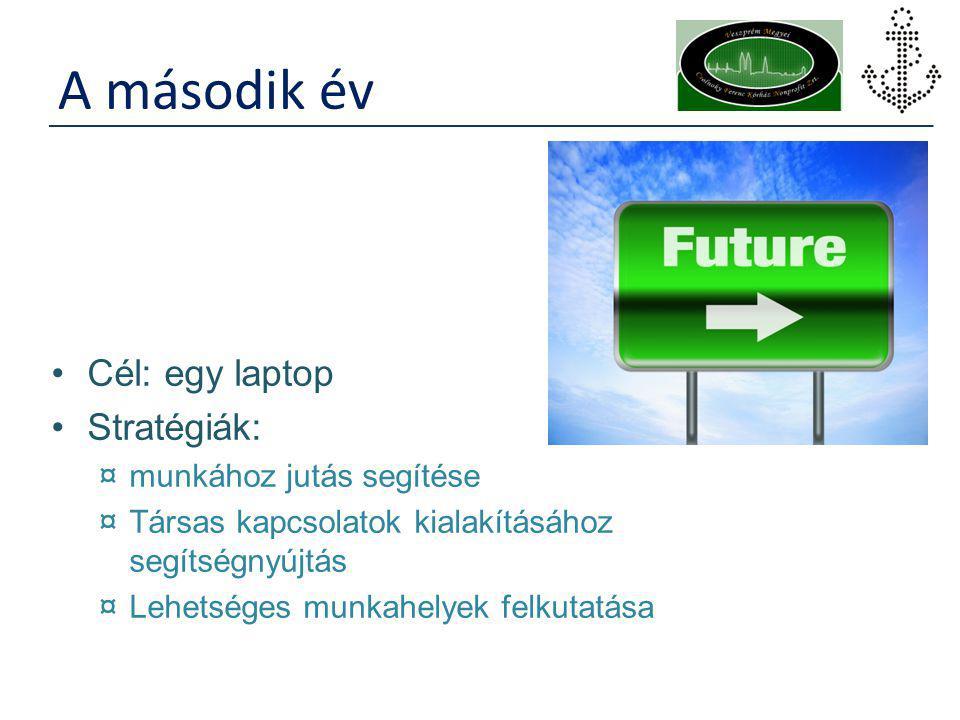 A második év Cél: egy laptop Stratégiák: ¤munkához jutás segítése ¤Társas kapcsolatok kialakításához segítségnyújtás ¤Lehetséges munkahelyek felkutatá