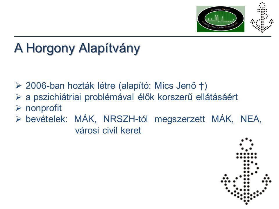 Elérhetőségek www.horgony.org info@horgony.org www.facebook.com/ horgonyalapitvany