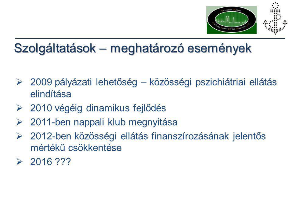 Szolgáltatások – meghatározó események  2009 pályázati lehetőség – közösségi pszichiátriai ellátás elindítása  2010 végéig dinamikus fejlődés  2011