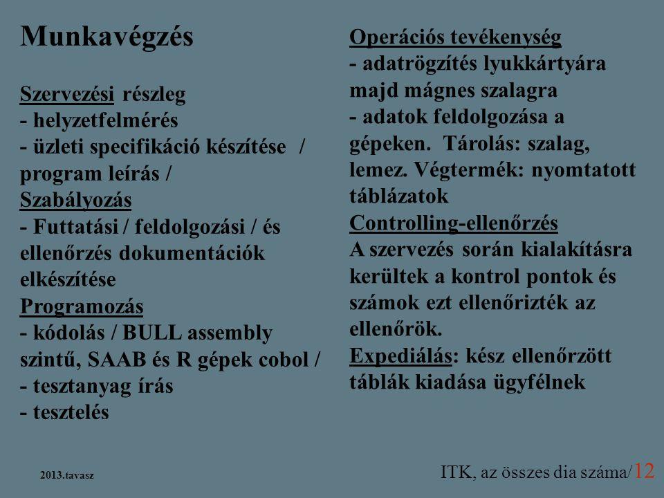 ITK, az összes dia száma/ 12 2013.tavasz Munkavégzés Szervezési részleg - helyzetfelmérés - üzleti specifikáció készítése / program leírás / Szabályoz