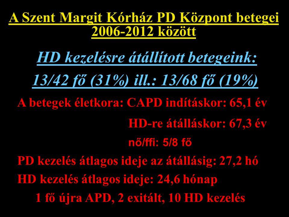 A Szent Margit Kórház PD Központ betegei 2006-2012 között HD kezelésre átállított betegeink: 13/42 fő (31%) ill.: 13/68 fő (19%) A betegek életkora: C