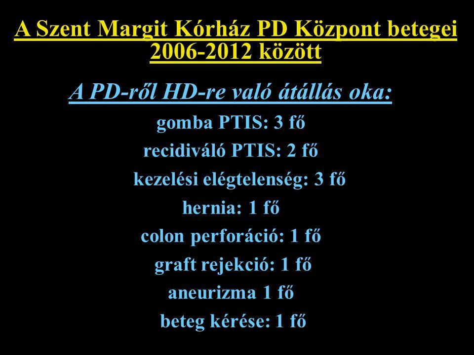 A Szent Margit Kórház PD Központ betegei 2006-2012 között A PD-ről HD-re való átállás oka: gomba PTIS: 3 fő recidiváló PTIS: 2 fő kezelési elégtelensé