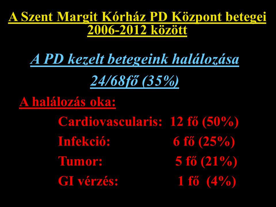 A Szent Margit Kórház PD Központ betegei 2006-2012 között A PD kezelt betegeink halálozása 24/68fő (35%) A halálozás oka: Cardiovascularis: 12 fő (50%