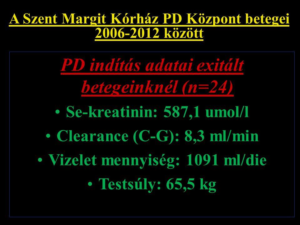 A Szent Margit Kórház PD Központ betegei 2006-2012 között PD indítás adatai exitált betegeinknél (n=24) Se-kreatinin: 587,1 umol/l Clearance (C-G): 8,
