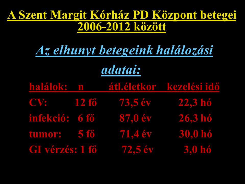 A Szent Margit Kórház PD Központ betegei 2006-2012 között Az elhunyt betegeink halálozási adatai: halálok: n átl.életkor kezelési idő CV: 12 fő 73,5 é