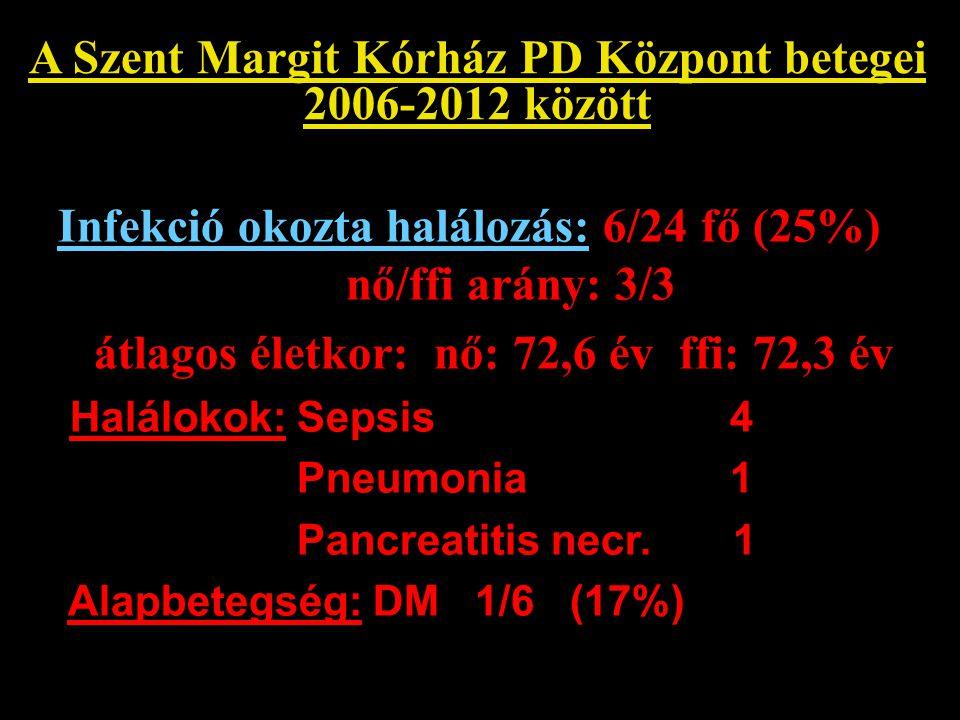 A Szent Margit Kórház PD Központ betegei 2006-2012 között Infekció okozta halálozás: 6/24 fő (25%) nő/ffi arány: 3/3 átlagos életkor: nő: 72,6 év ffi: