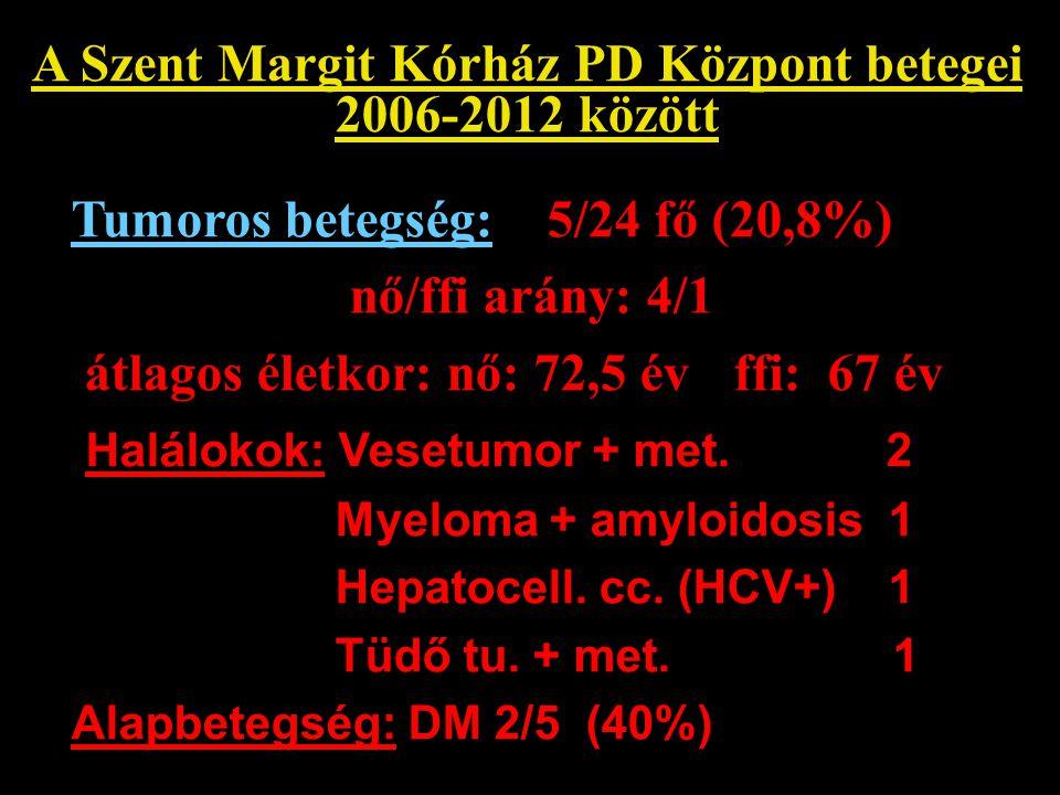 A Szent Margit Kórház PD Központ betegei 2006-2012 között Tumoros betegség: 5/24 fő (20,8%) nő/ffi arány: 4/1 átlagos életkor: nő: 72,5 év ffi: 67 év