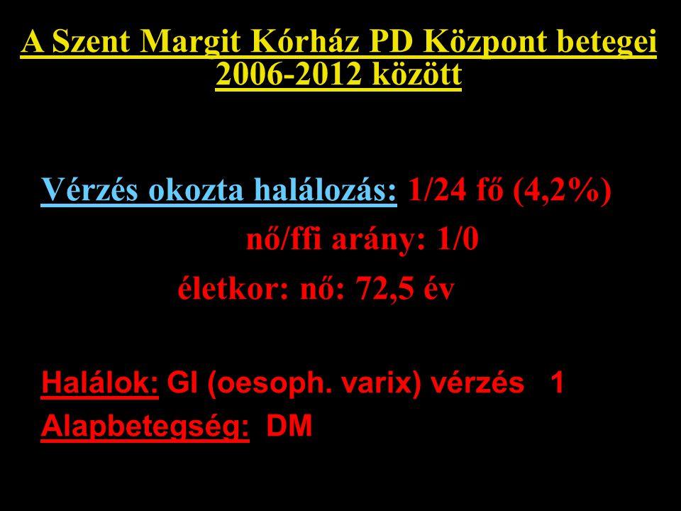 A Szent Margit Kórház PD Központ betegei 2006-2012 között Vérzés okozta halálozás: 1/24 fő (4,2%) nő/ffi arány: 1/0 életkor: nő: 72,5 év Halálok: GI (