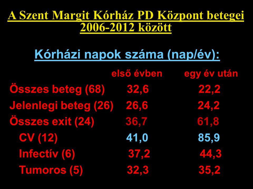 A Szent Margit Kórház PD Központ betegei 2006-2012 között Kórházi napok száma (nap/év): első évben egy év után Összes beteg (68) 32,6 22,2 Jelenlegi b
