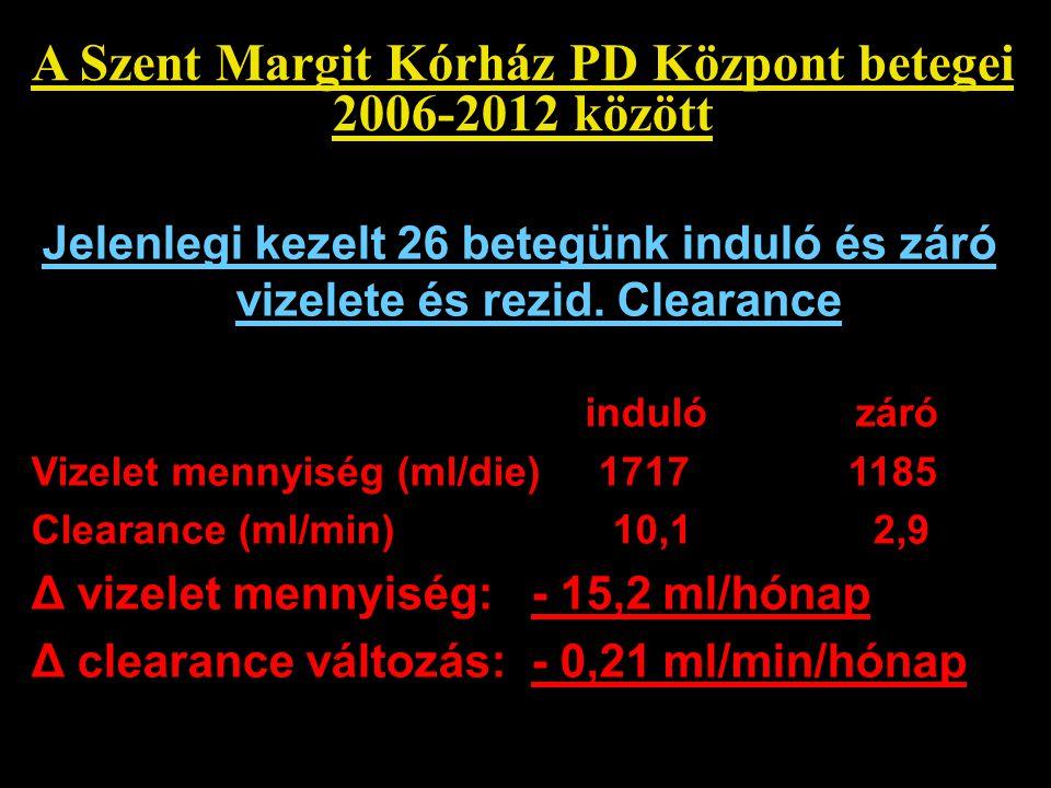 A Szent Margit Kórház PD Központ betegei 2006-2012 között Jelenlegi kezelt 26 betegünk induló és záró vizelete és rezid. Clearance induló záró Vizelet