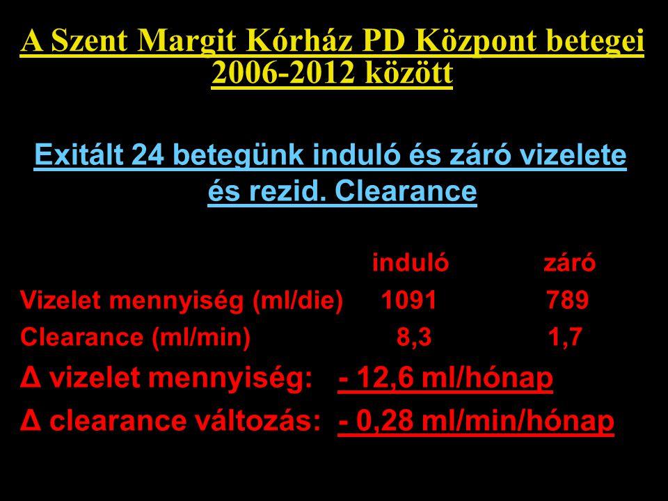 A Szent Margit Kórház PD Központ betegei 2006-2012 között Exitált 24 betegünk induló és záró vizelete és rezid. Clearance induló záró Vizelet mennyisé