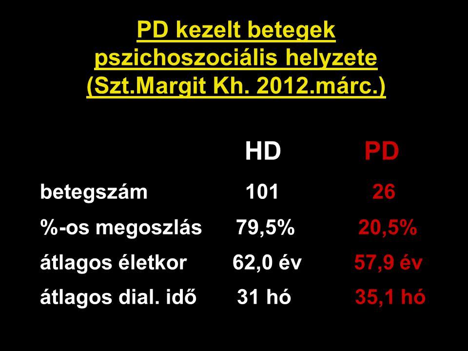 PD kezelt betegek pszichoszociális helyzete (Szt.Margit Kh. 2012.márc.) HD PD betegszám 101 26 %-os megoszlás 79,5% 20,5% átlagos életkor 62,0 év 57,9