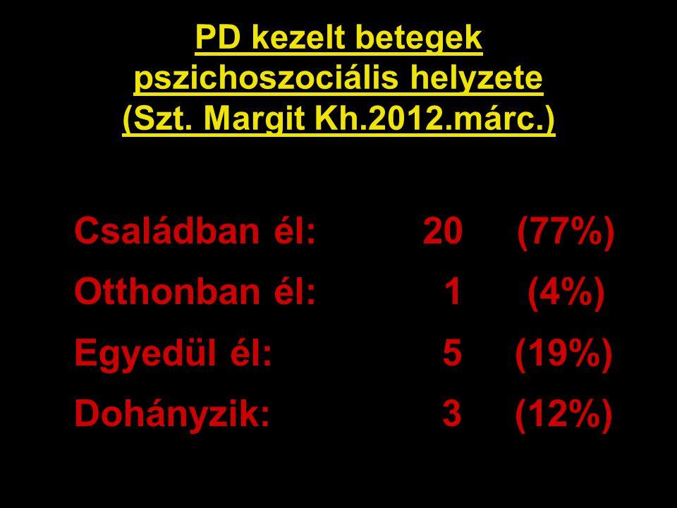 PD kezelt betegek pszichoszociális helyzete (Szt. Margit Kh.2012.márc.) Családban él: 20 (77%) Otthonban él: 1 (4%) Egyedül él: 5 (19%) Dohányzik: 3 (