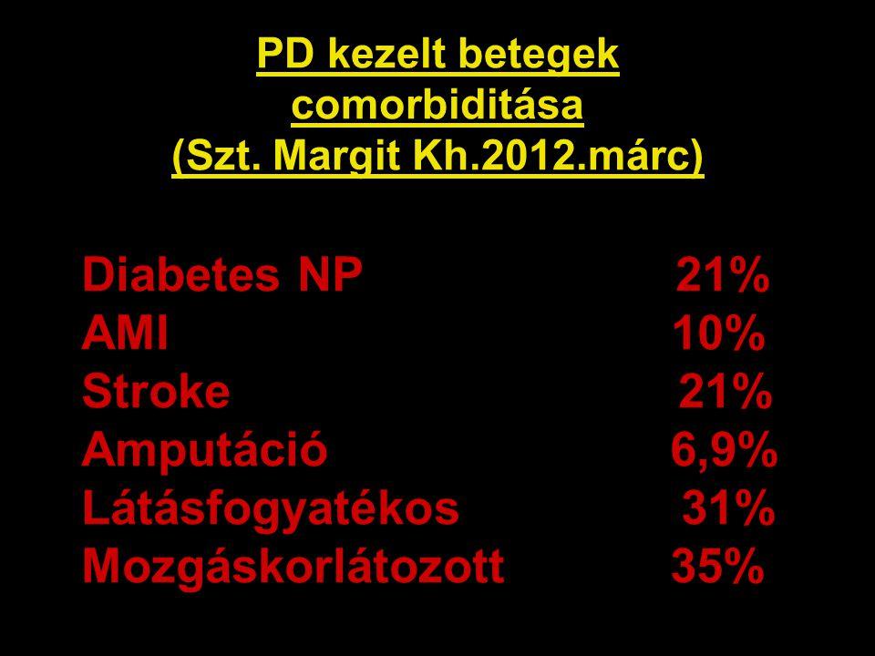 PD kezelt betegek comorbiditása (Szt. Margit Kh.2012.márc) Diabetes NP 21% AMI 10% Stroke 21% Amputáció 6,9% Látásfogyatékos 31% Mozgáskorlátozott 35%