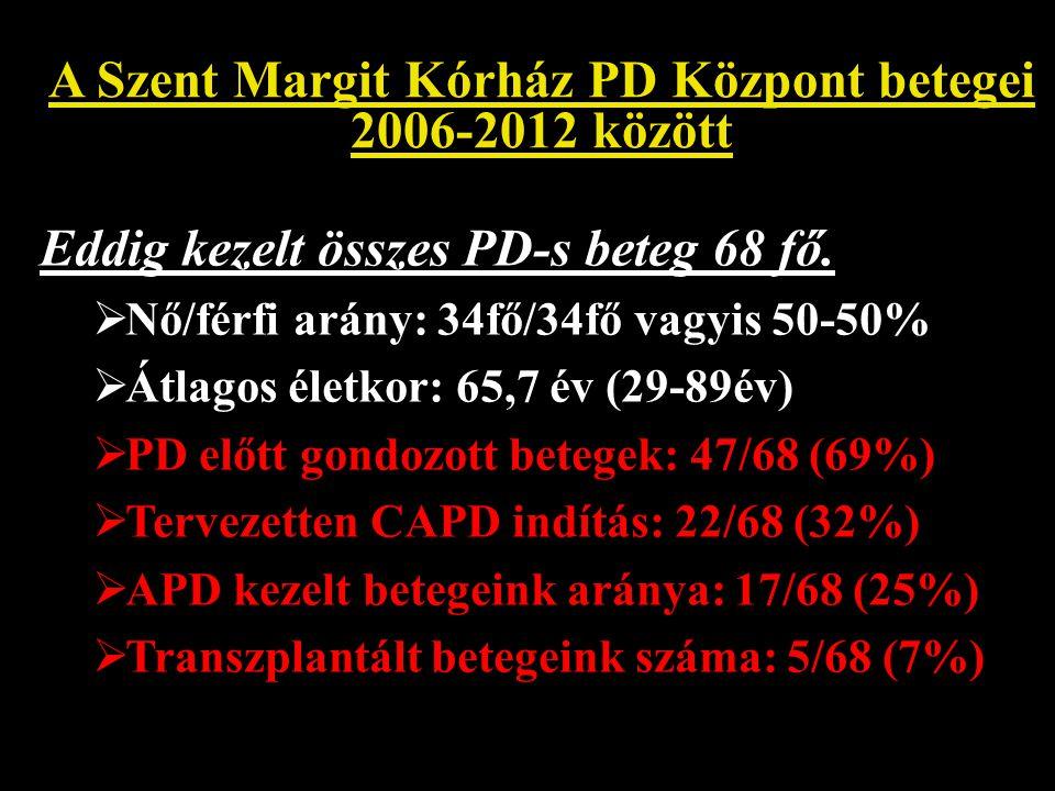 A Szent Margit Kórház PD Központ betegei 2006-2012 között Eddig kezelt összes PD-s beteg 68 fő.  Nő/férfi arány: 34fő/34fő vagyis 50-50%  Átlagos él
