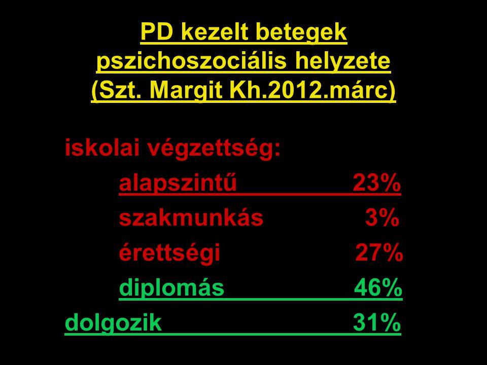 PD kezelt betegek pszichoszociális helyzete (Szt. Margit Kh.2012.márc) iskolai végzettség: alapszintű 23% szakmunkás 3% érettségi 27% diplomás 46% dol