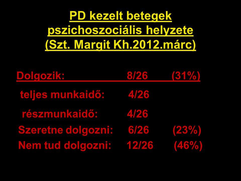 PD kezelt betegek pszichoszociális helyzete (Szt. Margit Kh.2012.márc) Dolgozik: 8/26 (31%) teljes munkaidő: 4/26 részmunkaidő: 4/26 Szeretne dolgozni