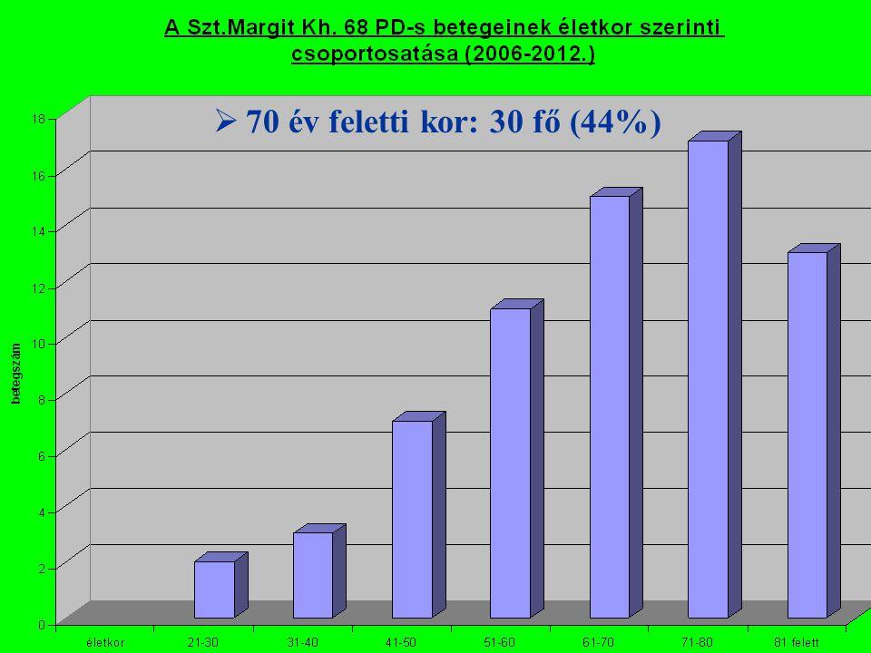 A Szent Margit Kórház PD Központ betegei 2006-2012 között Az elhunyt betegeink halálozási adatai: halálok: n átl.életkor kezelési idő CV: 12 fő 73,5 év 22,3 hó infekció: 6 fő 87,0 év 26,3 hó tumor: 5 fő 71,4 év 30,0 hó GI vérzés: 1 fő 72,5 év 3,0 hó