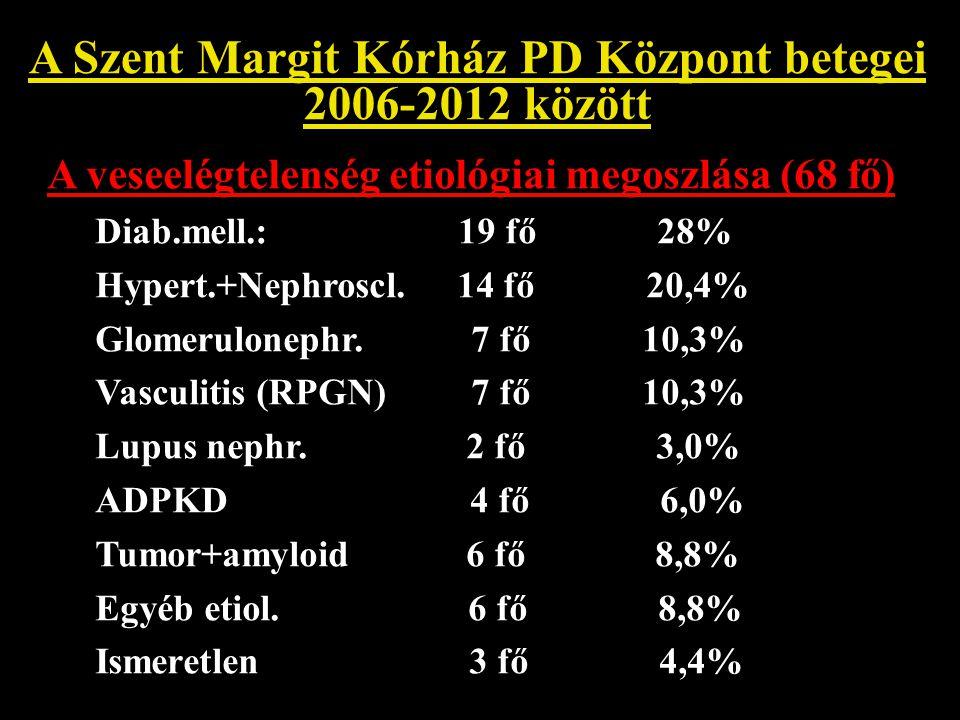 A Szent Margit Kórház PD Központ betegei 2006-2012 között Cardiovascularis halálozás: 12/24 fő (50%) nő/ffi arány: 8/4 átlagos életkor: nő: 74,4 év ffi: 71, 8 év Halálokok: AMI 4 Stroke 1 Akut szivelégtelenség 2 Kr.