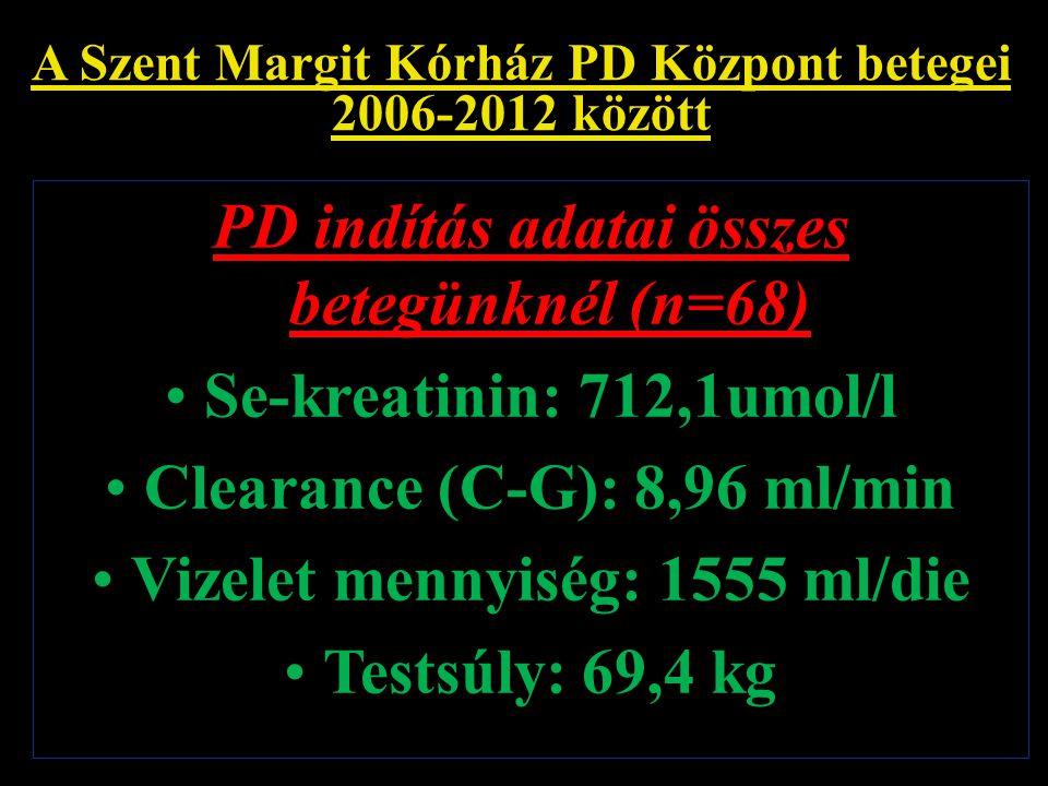 """A Szent Margit Kórház PD Központ betegei 2006-2012 között A PD kezelések kimenetele Összes betegünk 68 fő (100%) A jelenleg is PD kezelésben részesül 26 fő (38%) Az """"elveszett 42 PD kezelt betegünk sorsa: Átl.életkor kezelési idő 1.) Transzplant.: 5 fő (7%) 41,1 év 37,7 hó 2.) HD kezelés: 13 fő (19%) 67,3 év 27,2 hó 3.) Exitált 24 fő (36%) 73,1 év 24,1 hó"""