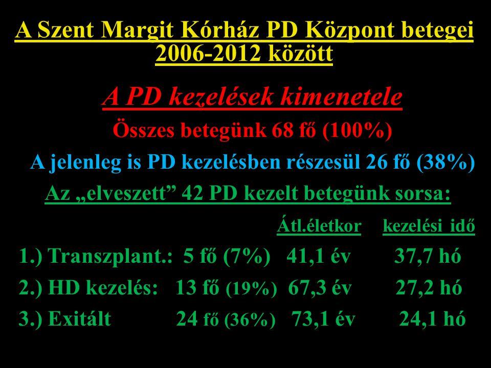 A Szent Margit Kórház PD Központ betegei 2006-2012 között Jelenleg kezelt 26 PD-s beteg összetétele: Nő/férfi arány: 11/15 ( 42 %- 58% ) Átlagos életkor: 57,9 év (29-86év) Átlagos életkor nők: 52,5 év ffi: 60,1 év PD előtt gondozott betegek: 18/26 (69%) Tervezetten CAPD indítás: 12/26 (46%) Az átlagos PD kezelési idő: 35,1 hónap Jelenleg várólistán van: 7/26 (27%)