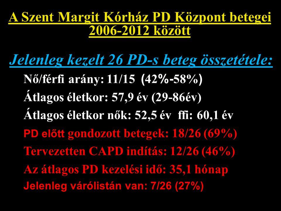 A Szent Margit Kórház PD Központ betegei 2006-2012 között PD indítás adatai jelenlegi betegeinknél (n=26) Se-kreatinin: 762,9umol/l Clearance (C-G): 10,1 ml/min Vizelet mennyiség: 1717 ml/die Testsúly: 74,6 kg