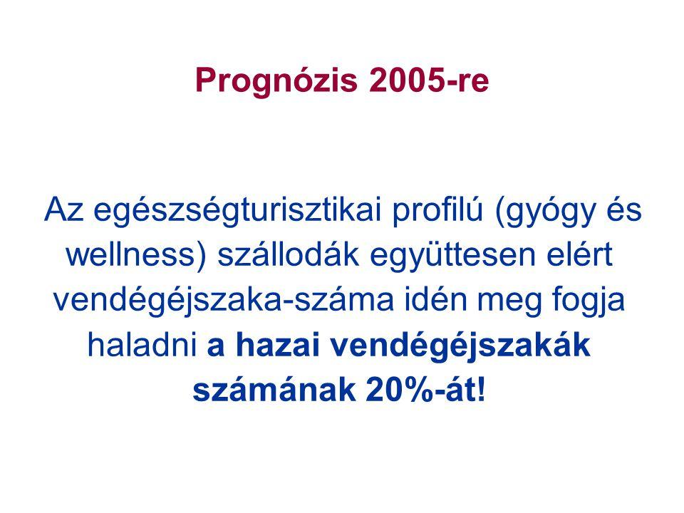 Prognózis 2005-re Az egészségturisztikai profilú (gyógy és wellness) szállodák együttesen elért vendégéjszaka-száma idén meg fogja haladni a hazai vendégéjszakák számának 20%-át!