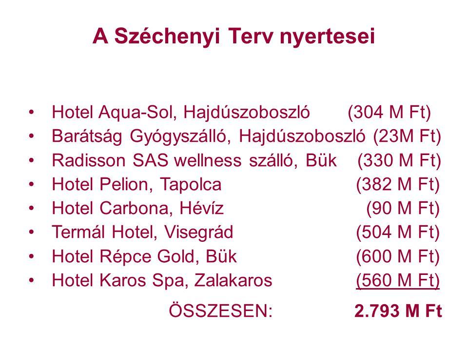 A Széchenyi Terv nyertesei Hotel Aqua-Sol, Hajdúszoboszló (304 M Ft) Barátság Gyógyszálló, Hajdúszoboszló (23M Ft) Radisson SAS wellness szálló, Bük (330 M Ft) Hotel Pelion, Tapolca (382 M Ft) Hotel Carbona, Hévíz (90 M Ft) Termál Hotel, Visegrád (504 M Ft) Hotel Répce Gold, Bük (600 M Ft) Hotel Karos Spa, Zalakaros (560 M Ft) ÖSSZESEN: 2.793 M Ft