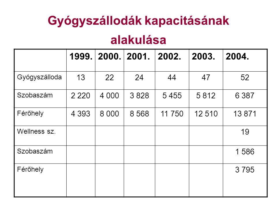 Gyógyszállodák kapacitásának alakulása 1999.2000.2001.2002.2003.2004.